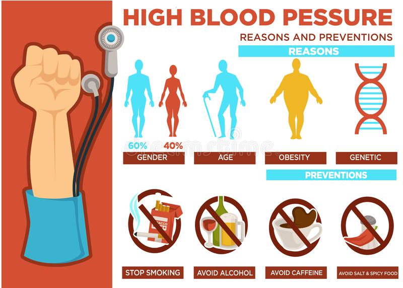 Λόγοι υψηλής πίεσης αίματος και διάνυσμα αφισών πρόληψης απεικόνιση αποθεμάτων