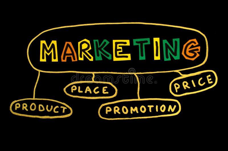 Μάρκετινγκ λέξης στοκ εικόνες