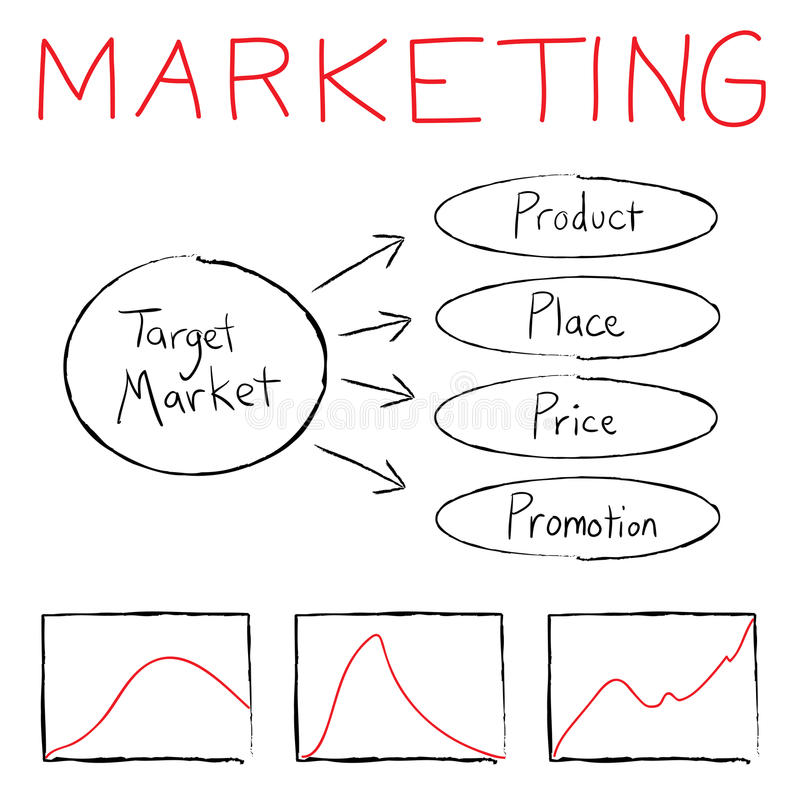 μάρκετινγκ ροής διαγραμμά&t διανυσματική απεικόνιση