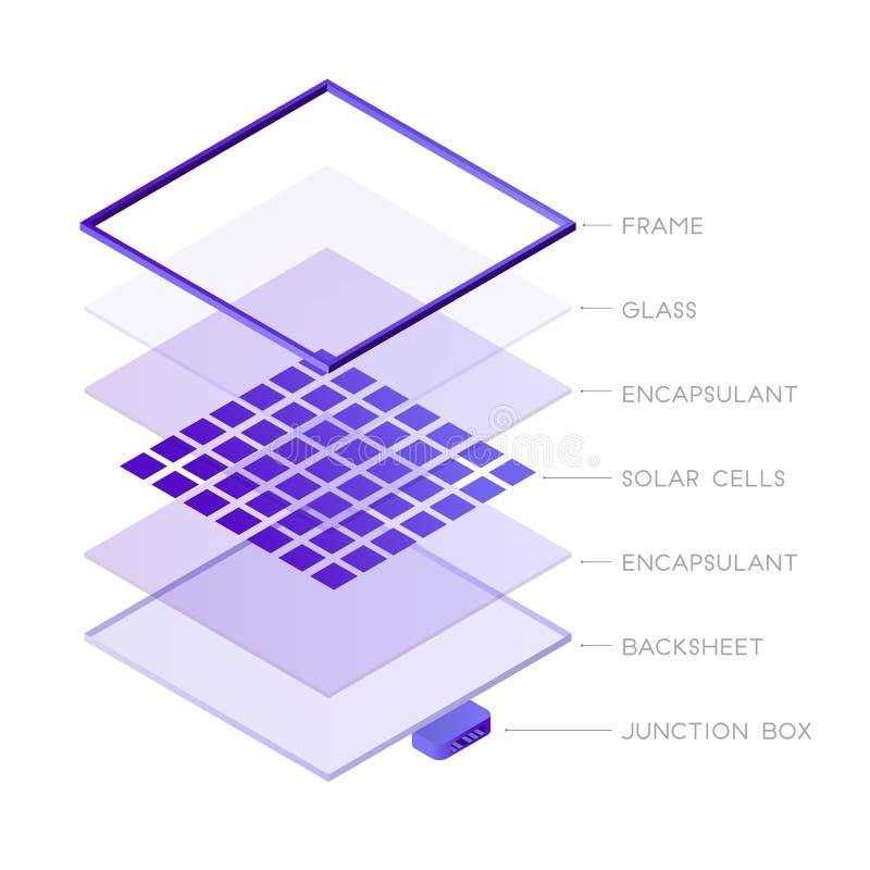 Μέρη isometric σχεδίου συστημάτων ηλιακών πλαισίων του φωτοβολταϊκού Ηλιακού πλαισίου διανυσματικό infographic στοιχείο εικονιδίω διανυσματική απεικόνιση