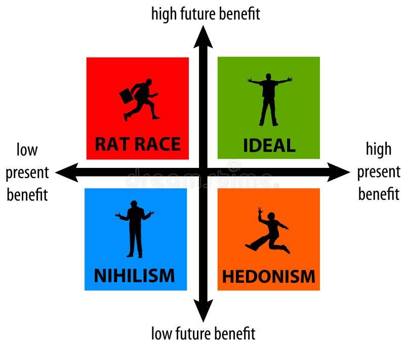 Μέλλον ζωής ελεύθερη απεικόνιση δικαιώματος