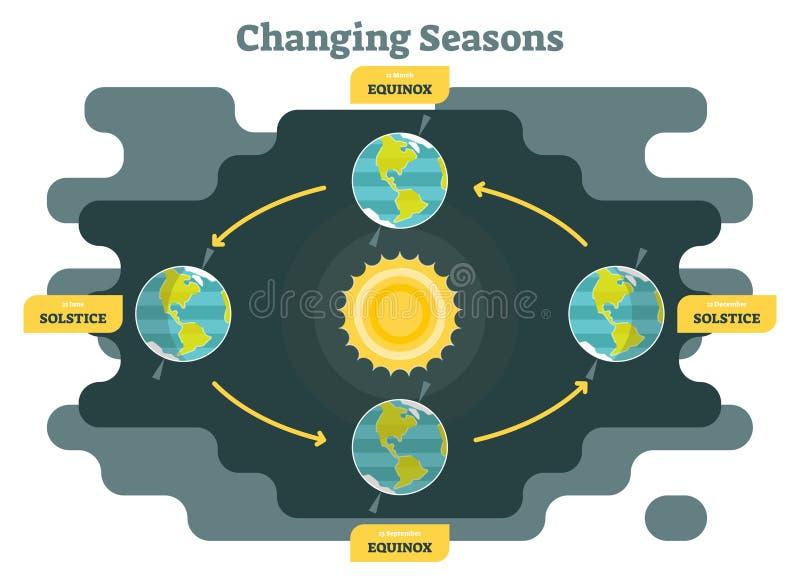 Μεταβαλλόμενες εποχές στο διάγραμμα πλανήτη Γη, τη γραφική διανυσματική απεικόνιση με τον ήλιο και το πλανήτη Γη ελεύθερη απεικόνιση δικαιώματος