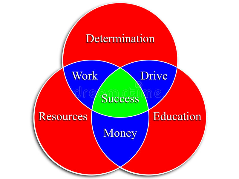 Διάγραμμα Venn επιτυχίας διανυσματική απεικόνιση