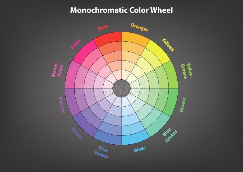 Μονοχρωματική ρόδα χρώματος, θεωρία χρώματος σχεδίου, που απομονώνεται ελεύθερη απεικόνιση δικαιώματος