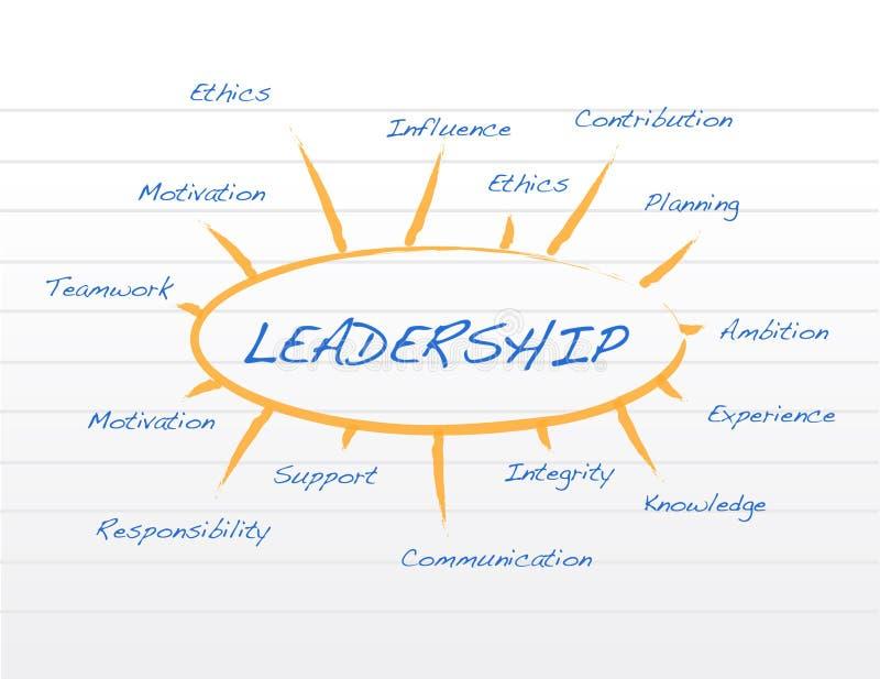 Μοντέλο ηγεσίας σε μια απεικόνιση σημειωματάριων διανυσματική απεικόνιση