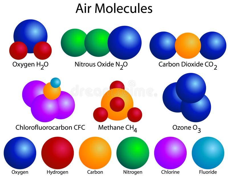 Μοριακή δομή των μορίων αέρα ελεύθερη απεικόνιση δικαιώματος