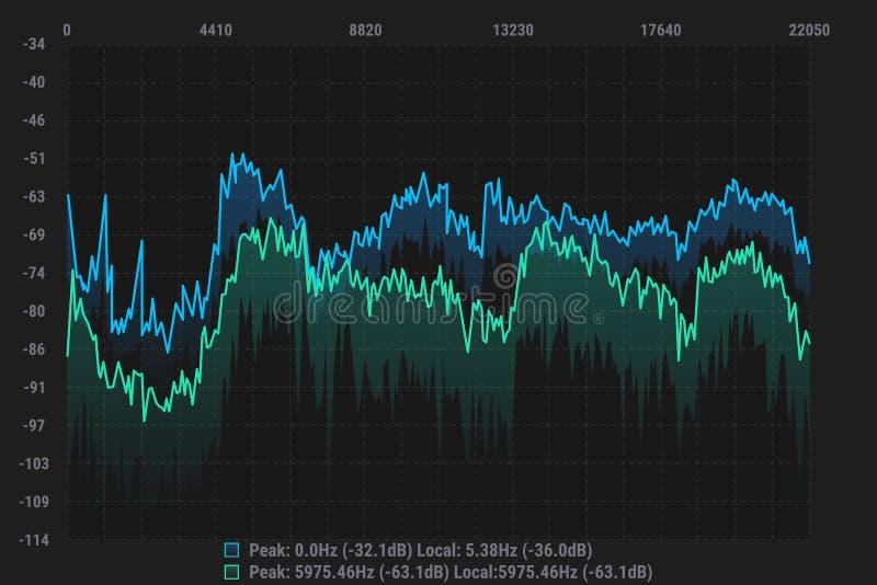 Μουσικός εξισωτής χρώματος Υγιές κύμα Ραδιο συχνότητα επίσης corel σύρετε το διάνυσμα απεικόνισης απεικόνιση αποθεμάτων