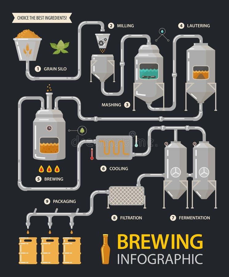 Μπύρα infographic ή διαδικασία εργοστασίων γραμμών ζυθοποιείων διανυσματική απεικόνιση