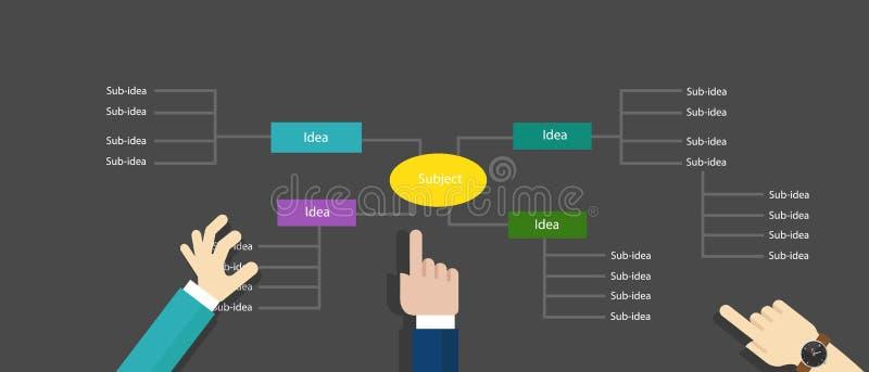 Μυαλού δομημένη χάρτης σκέψης ιδεών ιεραρχίας συνεργασία πινάκων απεικόνισης έννοιας οργάνωσης διανυσματική απεικόνιση αποθεμάτων