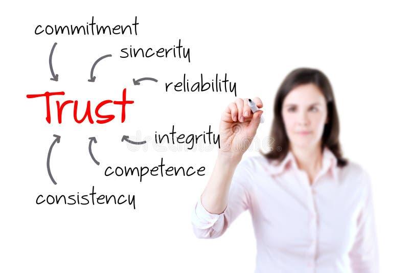 Νέα έννοια οικοδόμησης εμπιστοσύνης γραψίματος επιχειρησιακών γυναικών. Απομονωμένος στο λευκό. στοκ εικόνα