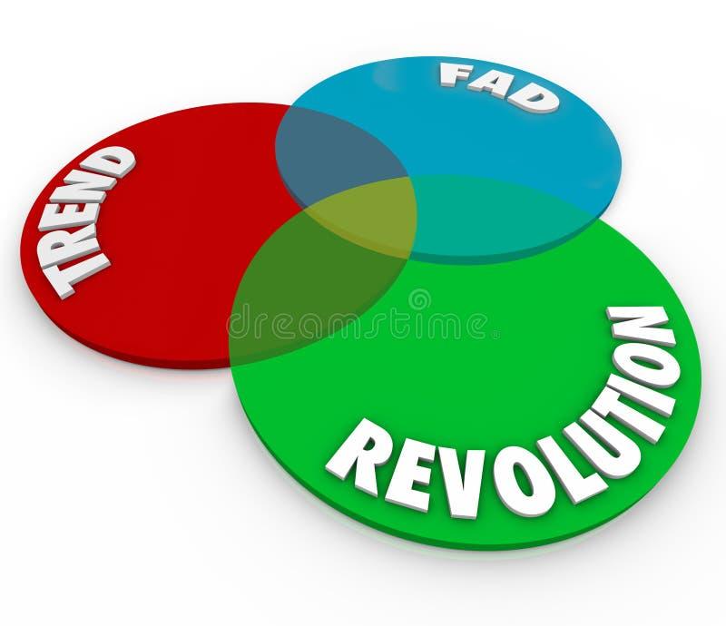 Νέα μόδα αλλαγής καινοτομίας διαγραμμάτων Venn επαναστάσεων μανίας τάσης απεικόνιση αποθεμάτων