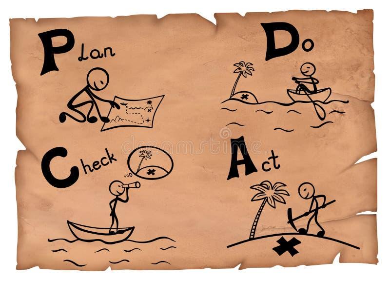 Ντεμοντέ απεικόνιση μιας έννοιας pdca Το σχέδιο ελέγχει την πράξη σε μια περγαμηνή διανυσματική απεικόνιση