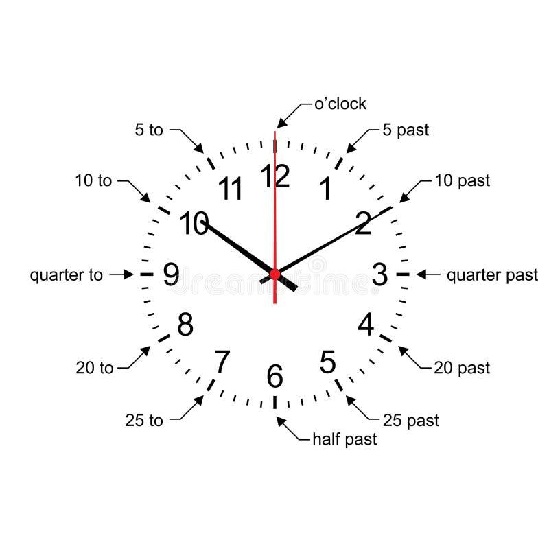 Νωρίς μαθαίνοντας μάθετε να λέτε το διάνυσμα ρολογιών χρονικών τοίχων διανυσματική απεικόνιση