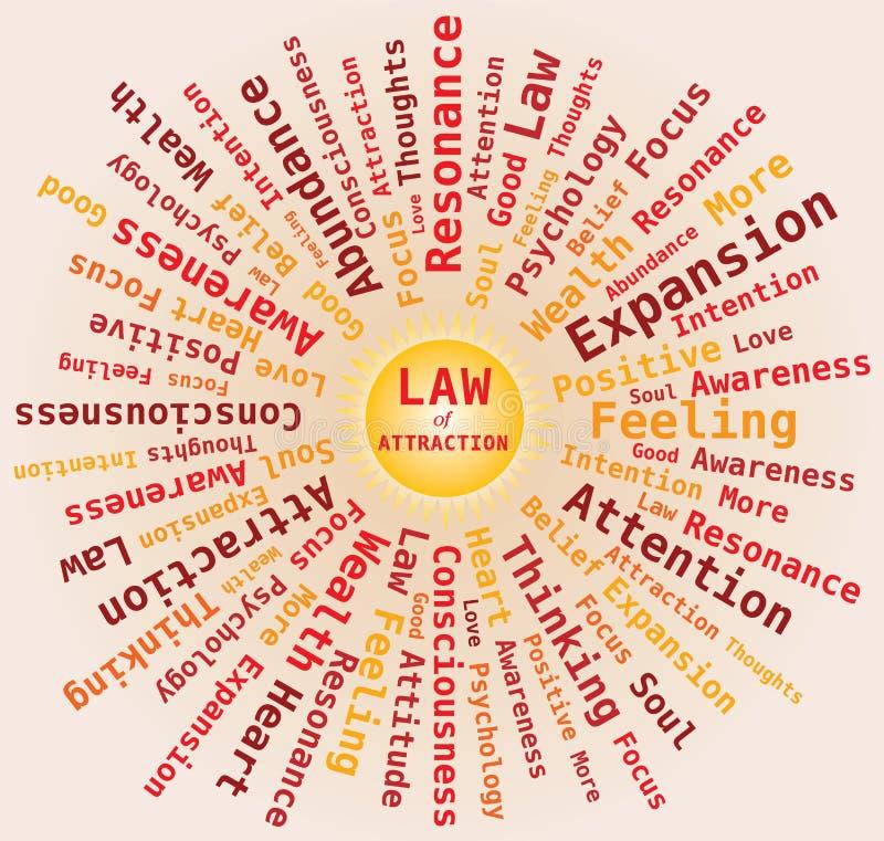 Νόμος της έλξης - σύννεφο του Word μορφής ήλιων στα πορτοκαλιά χρώματα διανυσματική απεικόνιση