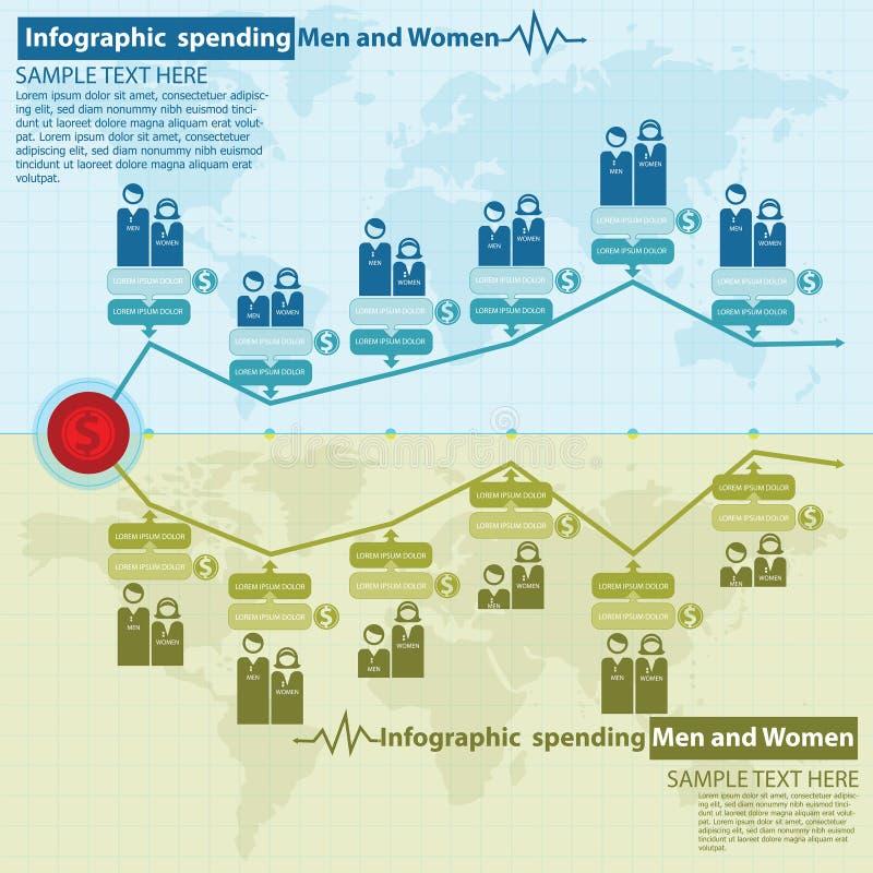 Ξοδεύοντας άνδρες και γυναίκες Infographic απεικόνιση αποθεμάτων