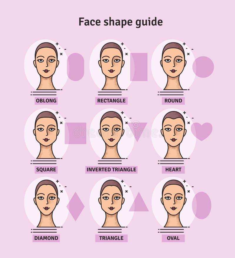 Οδηγός μορφής προσώπου Το σύνολο διαφορετικών τύπων προσώπων γυναικών Διάφορες μορφές προσώπου γυναικών επίσης corel σύρετε το δι διανυσματική απεικόνιση