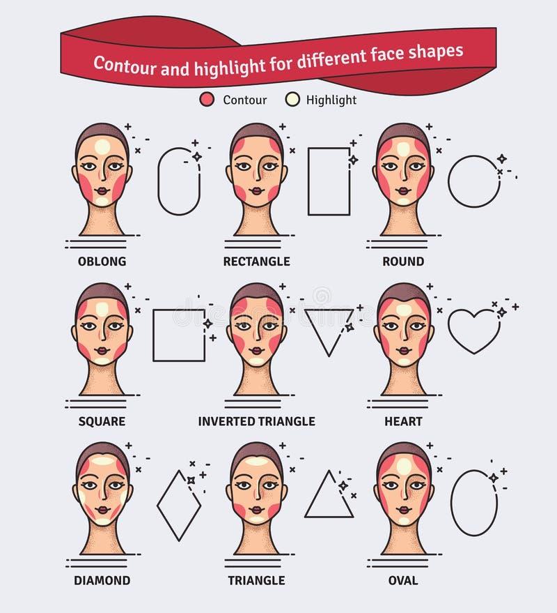 Οδηγός χάραξης περιγράμματος και κυριώτερου σημείου makeup Διανυσματικό σύνολο διαφορετικών τύπων προσώπων γυναικών Διάφορο makeu ελεύθερη απεικόνιση δικαιώματος
