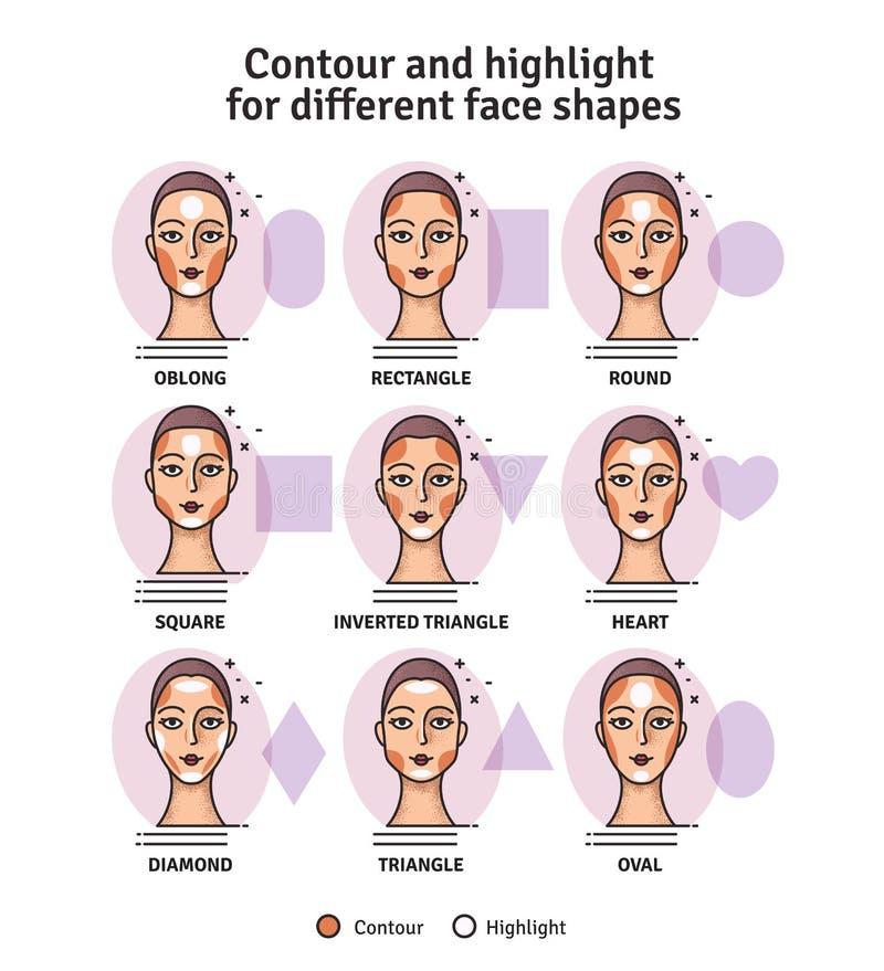 Οδηγός χάραξης περιγράμματος και κυριώτερου σημείου makeup Διανυσματικό σύνολο διαφορετικών τύπων προσώπων γυναικών Διάφορο makeu διανυσματική απεικόνιση
