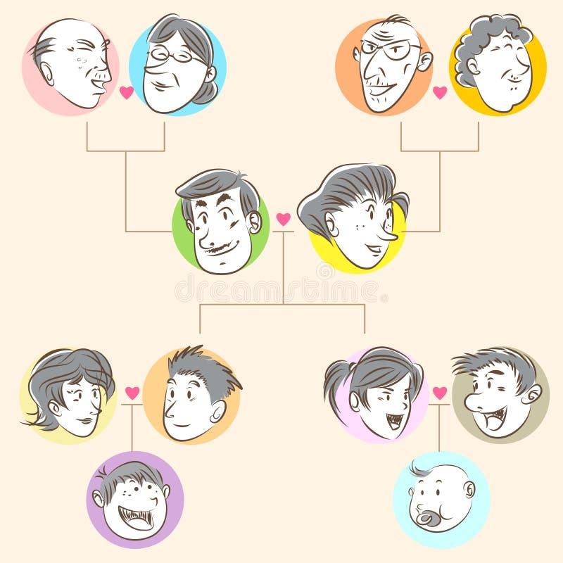Ύφος Doodle οικογενειακών δέντρων ελεύθερη απεικόνιση δικαιώματος
