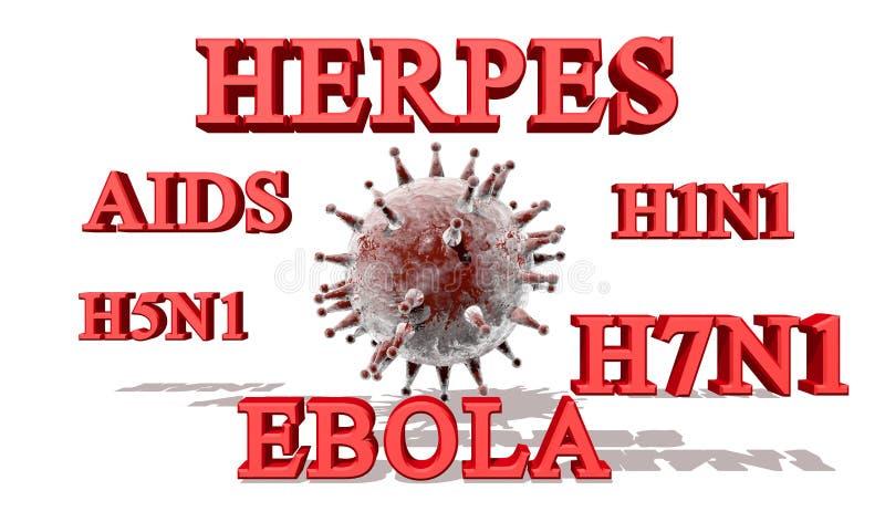Ονόματα ιών ελεύθερη απεικόνιση δικαιώματος