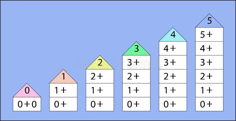 Ο αριθμός συνδέει 0-5 ελεύθερη απεικόνιση δικαιώματος
