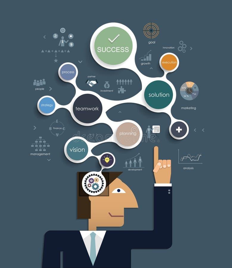 Ο επιχειρηματίας σκέφτεται μια νέα δημιουργική έννοια ιδέας διανυσματική απεικόνιση
