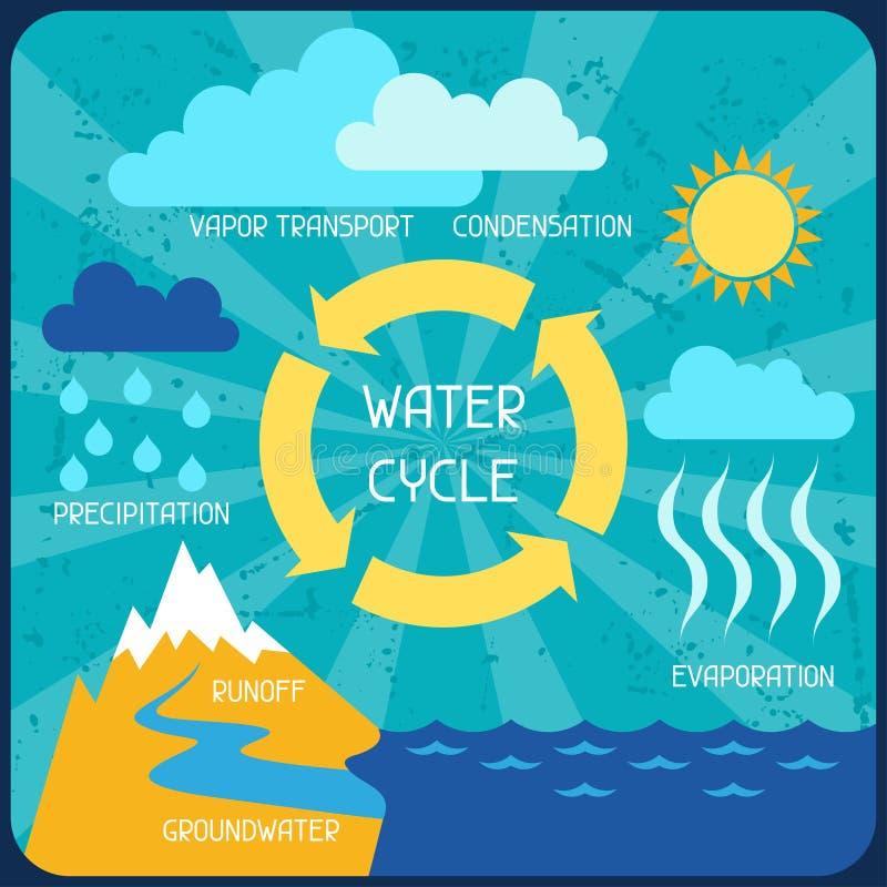 Ο κύκλος νερού Αφίσα με το infographics φύσης διανυσματική απεικόνιση