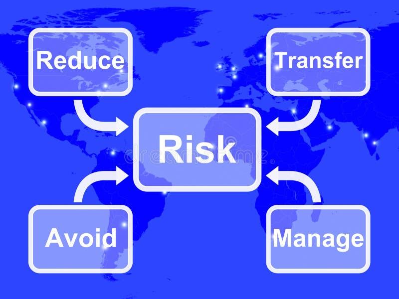 Ο χάρτης κινδύνου σημαίνει ή την αβεβαιότητα και τον κίνδυνο διανυσματική απεικόνιση