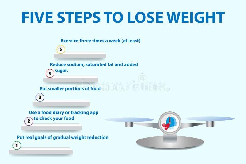 Πέντε βήματα για να χάσει το διάνυσμα έννοιας βάρους διανυσματική απεικόνιση