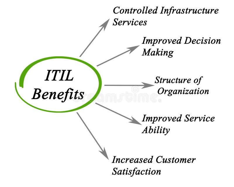 Πέντε οφέλη ITIL απεικόνιση αποθεμάτων