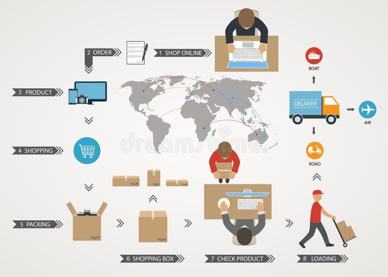 Παγκόσμια έννοια της παράδοσης των αγαθών  on-line ψωνίζοντας  παγκοσμίως στέλνοντας διανυσματική απεικόνιση