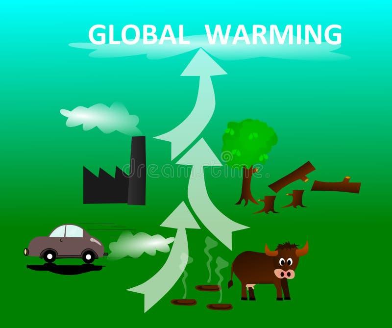 Παγκόσμια αύξηση της θερμοκρασίας λόγω του φαινομένου του θερμοκηπίου αιτιών ελεύθερη απεικόνιση δικαιώματος