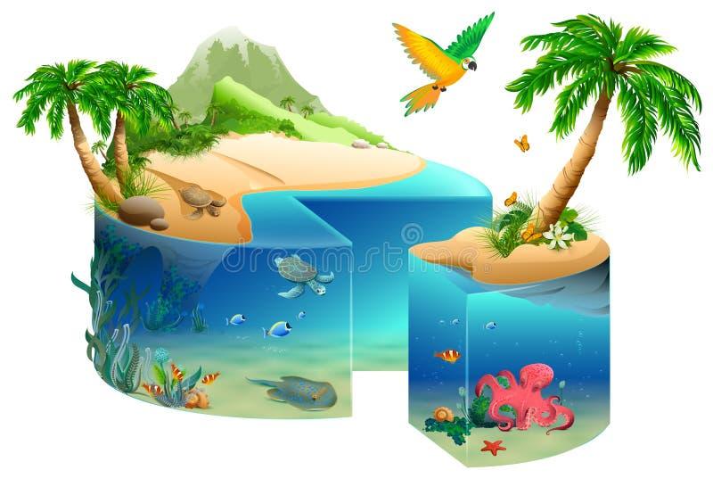 Παραδείσου μορφή κέικ νησιών που απομονώνεται τροπική στο λευκό απεικόνιση αποθεμάτων