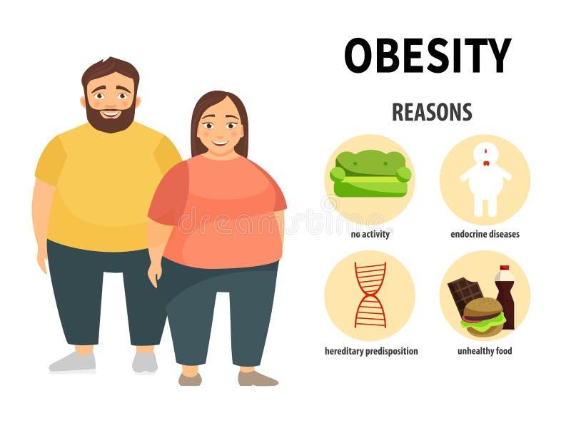 Παχυσαρκία Infographic ελεύθερη απεικόνιση δικαιώματος