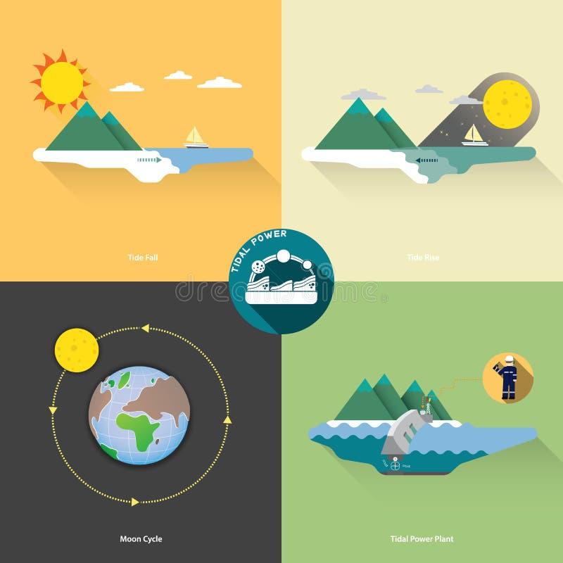 Παλιρροιακή ενέργεια διανυσματική απεικόνιση