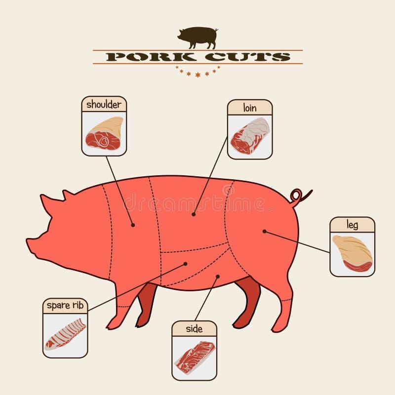 Περικοπές χοιρινού κρέατος διανυσματική απεικόνιση