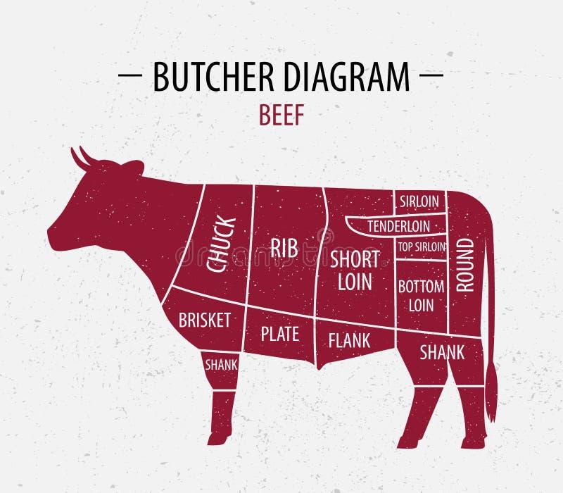 Περικοπή του βόειου κρέατος Διάγραμμα χασάπηδων αφισών για τα παντοπωλεία, κρέας διανυσματική απεικόνιση