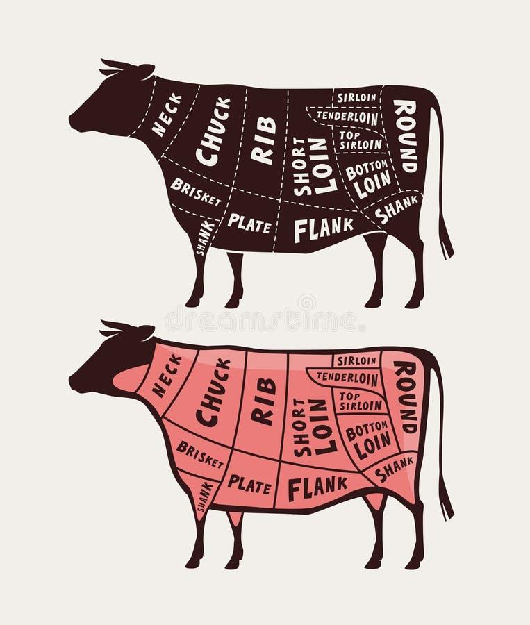 Περικοπή του κρέατος, βόειο κρέας Διάγραμμα χασάπηδων αφισών και σχέδιο, διανυσματική απεικόνιση απεικόνιση αποθεμάτων