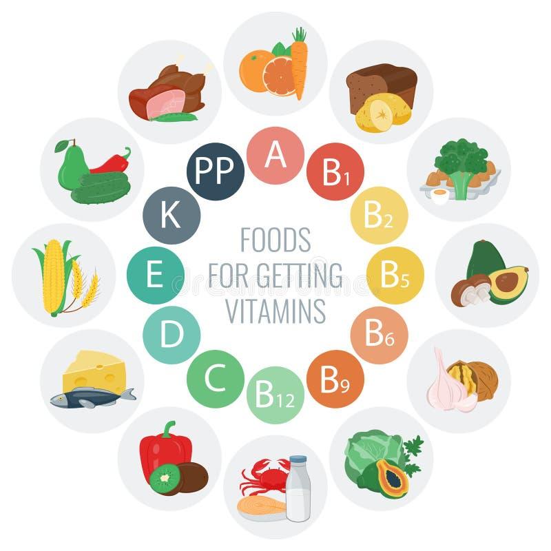 Πηγές τροφίμων βιταμινών Ζωηρόχρωμο διάγραμμα ροδών με τα εικονίδια τροφίμων Υγιείς κατανάλωση και υγειονομική περίθαλψη απεικόνιση αποθεμάτων