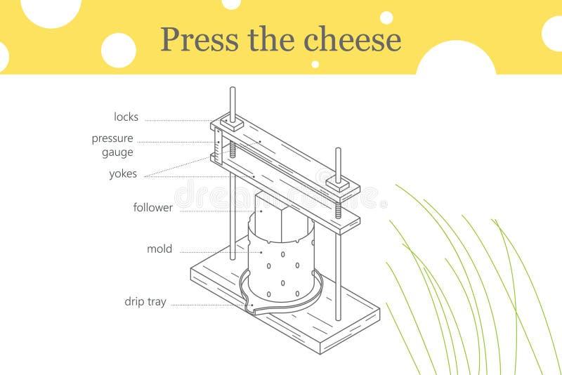 Πιέστε το τυρί ένα απεικόνιση γραμμών διανυσματική απεικόνιση