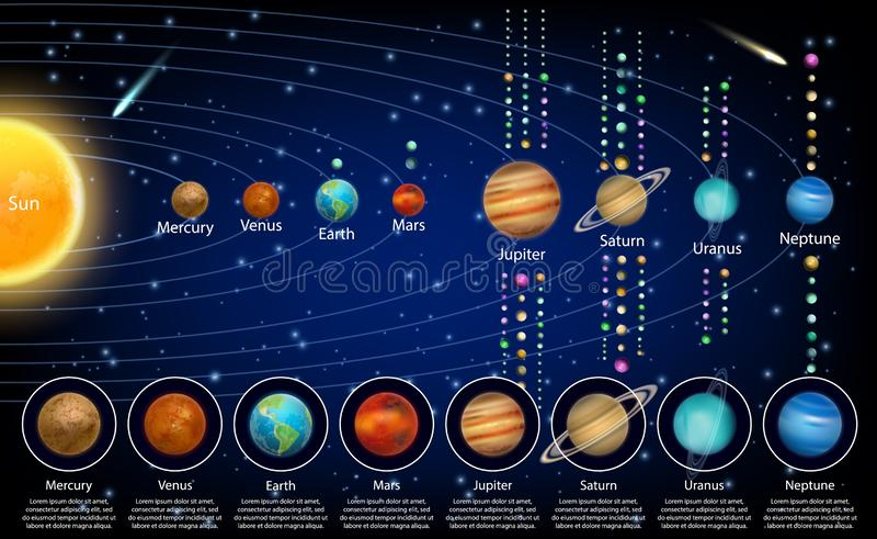 Πλανήτες ηλιακών συστημάτων και τα φεγγάρια τους, διανυσματική εκπαιδευτική αφίσα απεικόνιση αποθεμάτων