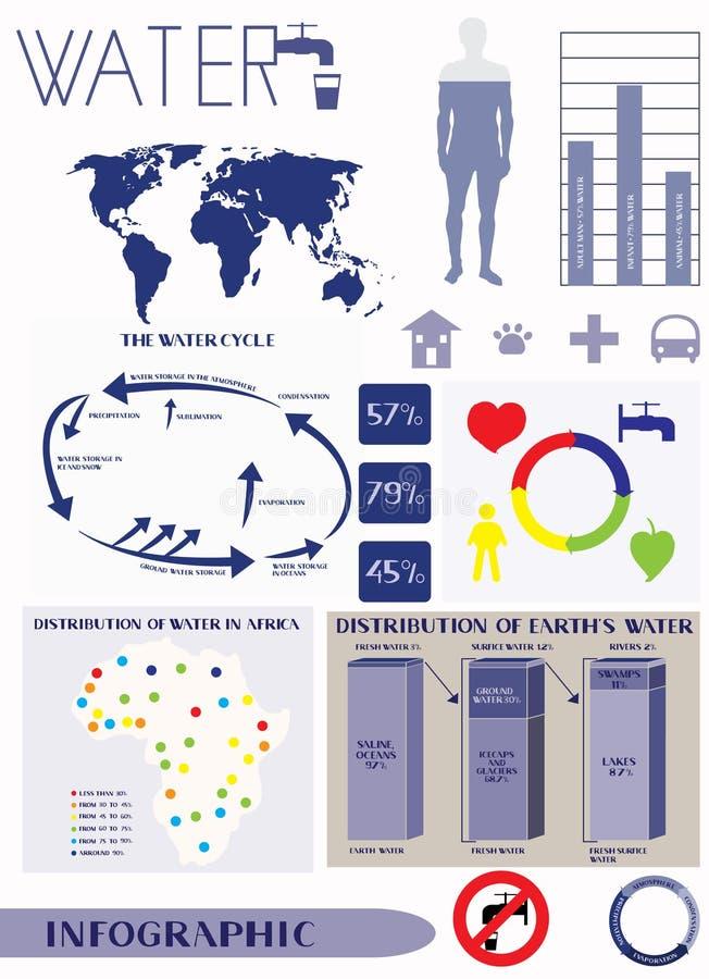Πληροφορίες ύδατος γραφικές απεικόνιση αποθεμάτων