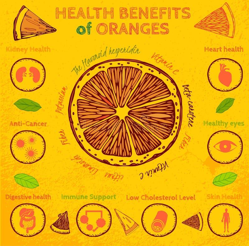 Πορτοκαλιά οφέλη για την υγεία ελεύθερη απεικόνιση δικαιώματος