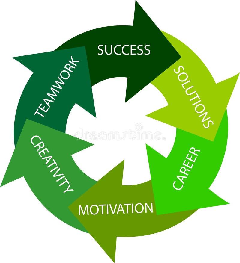πράσινη επιτυχία κύκλων στ&om απεικόνιση αποθεμάτων