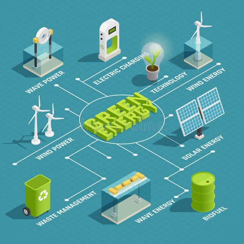 Πράσινο Isometric διάγραμμα ροής ενεργειακής τεχνολογίας διανυσματική απεικόνιση
