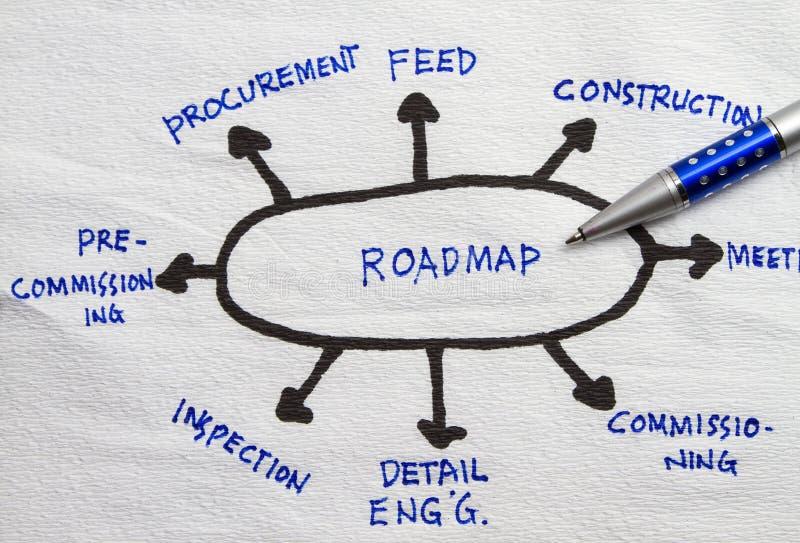Προγραμματισμός Roadmap στοκ φωτογραφία με δικαίωμα ελεύθερης χρήσης