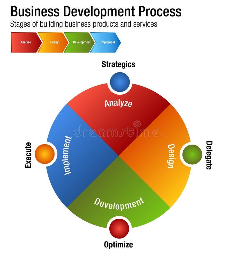 Προσροφητικός άνθρακας προϊόντων και υπηρεσιών οικοδόμησης διαδικασίας ανάπτυξης επιχείρησης διανυσματική απεικόνιση