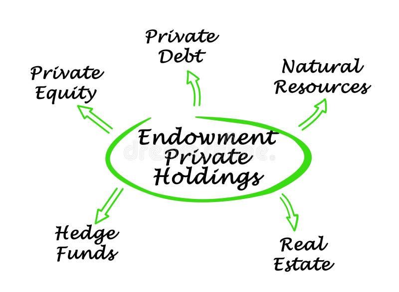 Προτερήματα στις ιδιωτικές μετοχές χρηματοδότησης απεικόνιση αποθεμάτων