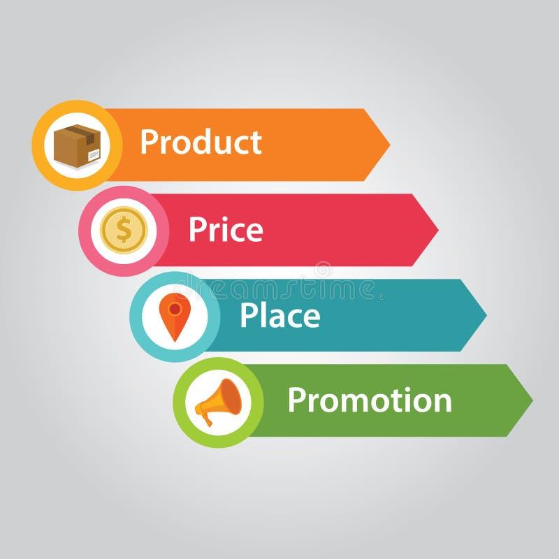 Προώθηση ανθρώπων τιμών προϊόντων μιγμάτων μάρκετινγκ 4p ελεύθερη απεικόνιση δικαιώματος