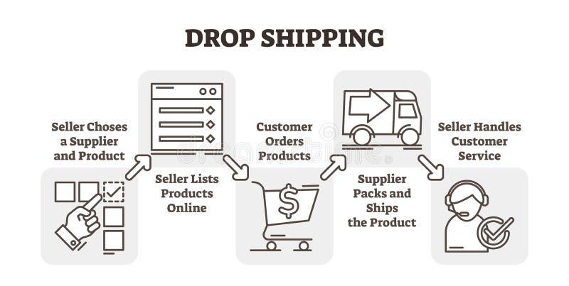 Πτώσης παράδειγμα επιχειρησιακής έννοιας ηλεκτρονικού εμπορίου αγορών σε απευθείας σύνδεση, διανυσματική απεικόνιση σχεδίου πέντε διανυσματική απεικόνιση